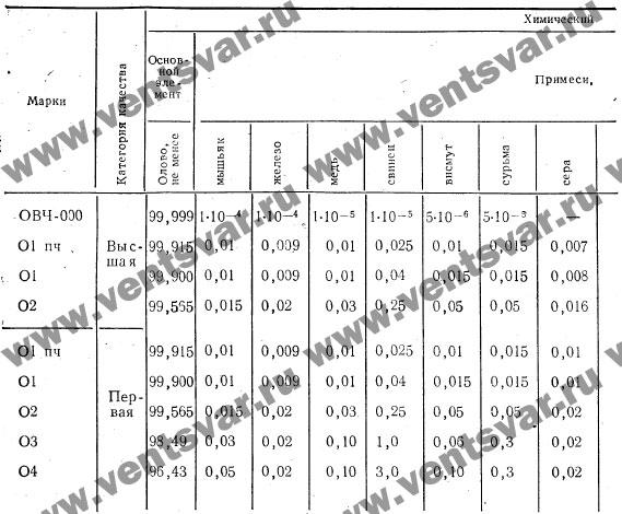 Химический состав олова ОВЧ 000 по ГОСТ 860-75
