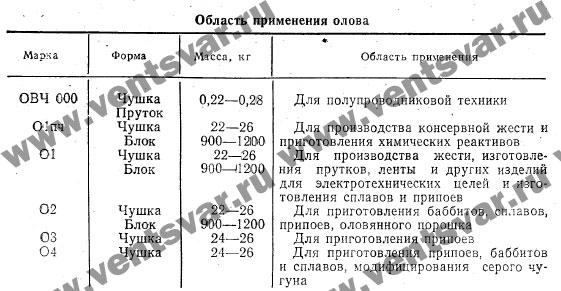 Область применения ОЛОВА ОВЧ-000