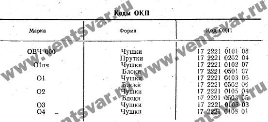 Коды ОКП олово овч 000, о1 пч, о1, о2, о3, о4