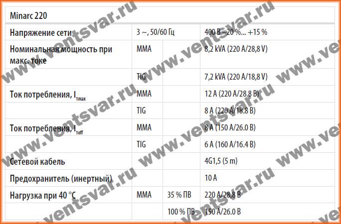 Технические характеристики сварочных аппаратов Kemppi Minarc 150, 151.