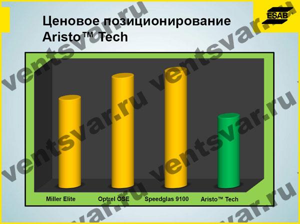 Ценовое позиционирование сварочных масок Aristo™ Tech
